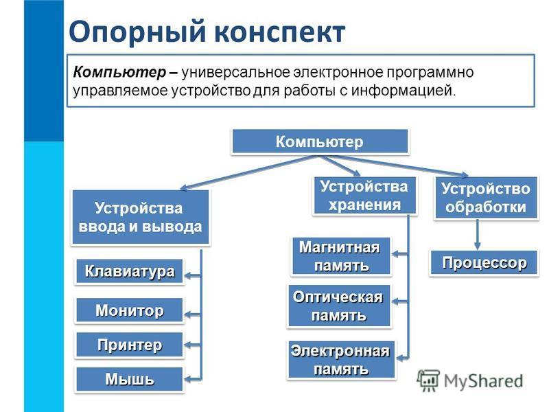Устройства хранения Устройства хранения Устройство обработки Устройство обработки Опорный конспект Устройства ввода и вывода Устройства ввода и вывода Компьютер – универсальное электронное программно управляемое устройство для работы с информацией. П