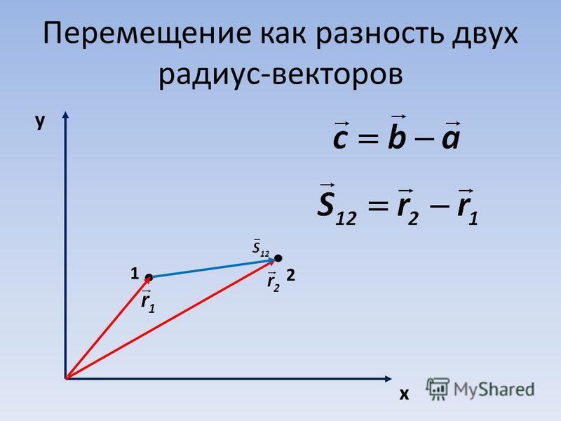 Перемещение как разность двух радиус-векторов y x 1 2
