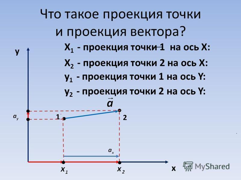 Что такое проекция точки и проекция вектора? y x 1 2 Х 1 - проекция точки 1 на ось Х: Х 2 - проекция точки 2 на ось Х: y 2 - проекция точки 2 на ось Y: y 1 - проекция точки 1 на ось Y: