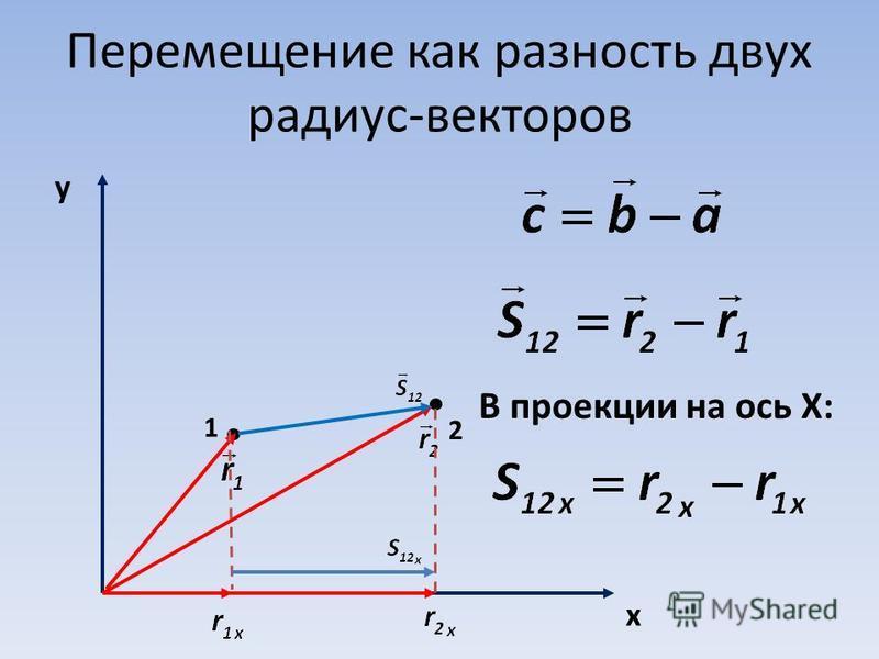 Перемещение как разность двух радиус-векторов y x 1 2 В проекции на ось Х: