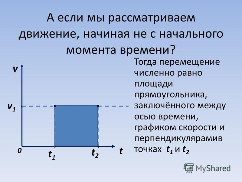 А если мы рассматриваем движение, начиная не с начального момента времени? Тогда перемещение численно равно площади прямоугольника, заключённого между осью времени, графиком скорости и перпендикулярамив точках t 1 и t 2 v t 0 t 1 t 2 v1v1