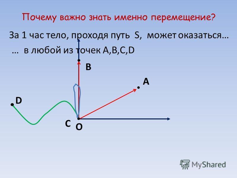 Почему важно знать именно перемещение? За 1 час тело, проходя путь S, может оказаться… … в любой из точек А,B,C,D А В О С D