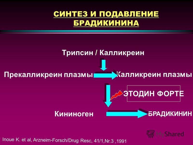 СИНТЕЗ И ИНГИБИРОВАНИЕ ПРОСТАГЛАНДИНОВ ФОСФОЛИПИДЫ МЕМБРАН Арахидоновая кислота СТРУКТУРНЫЕ ПРОСТАГЛАНДИНЫ ВОСПАЛЕНИЯ ЦОГ-1 ЦОГ-2 ЭТОДИН ФОРТЕ Фосфолипаза A2