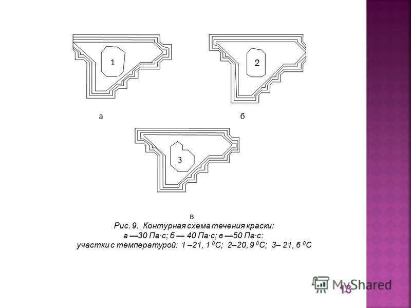 Рис. 9. Контурная схема течения краски: а 30 Па·с; б 40 Па·с; в 50 Па·с: участки с температурой: 1 –21, 1 0 С; 2–20, 9 0 С; 3– 21, 6 0 С а б в 1 2 3 13