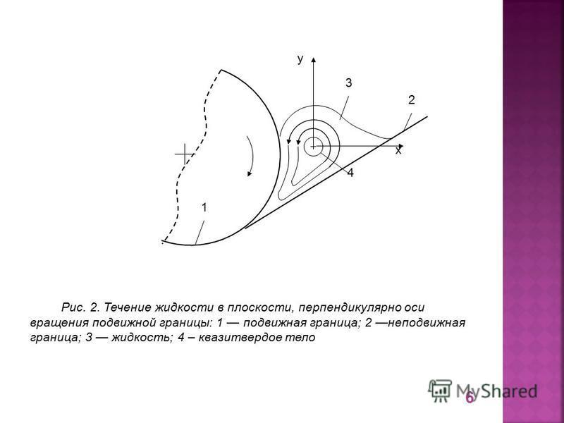 1 2 3 4 х у Рис. 2. Течение жидкости в плоскости, перпендикулярно оси вращения подвижной границы: 1 подвижная граница; 2 неподвижная граница; 3 жидкость; 4 – квази твердое тело 6