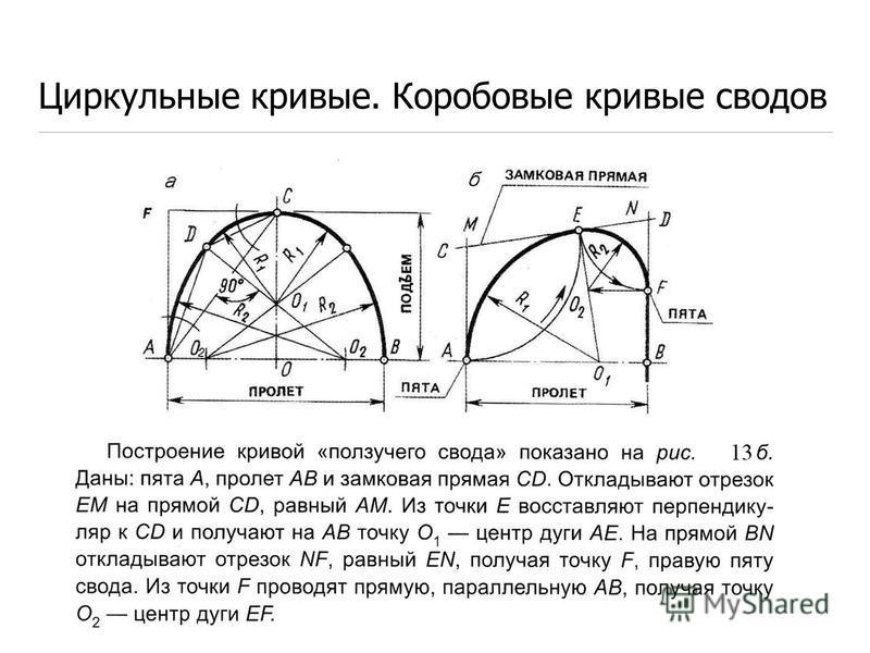 Циркульные кривые. Коробовые кривые сводов