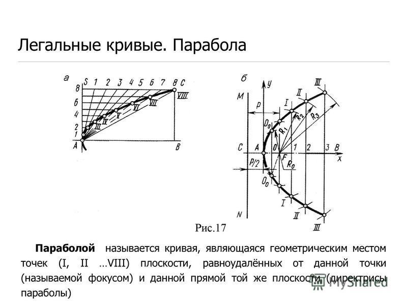 Легальные кривые. Парабола Параболой называется кривая, являющаяся геометрическим местом точек (I, II …VIII) плоскости, равноудалённых от данной точки (называемой фокусом) и данной прямой той же плоскости (директрисы параболы)