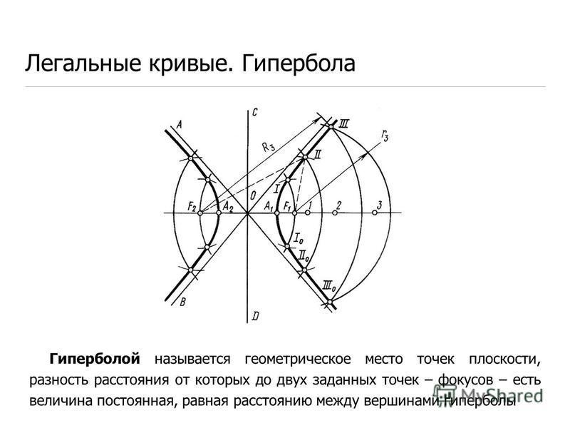 Легальные кривые. Гипербола Гиперболой называется геометрическое место точек плоскости, разность расстояния от которых до двух заданных точек – фокусов – есть величина постоянная, равная расстоянию между вершинами гиперболы