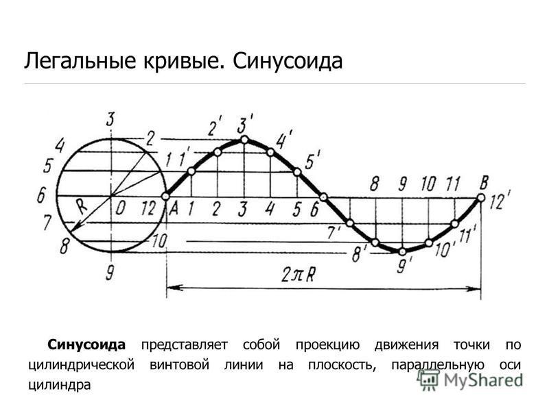 Легальные кривые. Синусоида Синусоида представляет собой проекцию движения точки по цилиндрической винтовой линии на плоскость, параллельную оси цилиндра