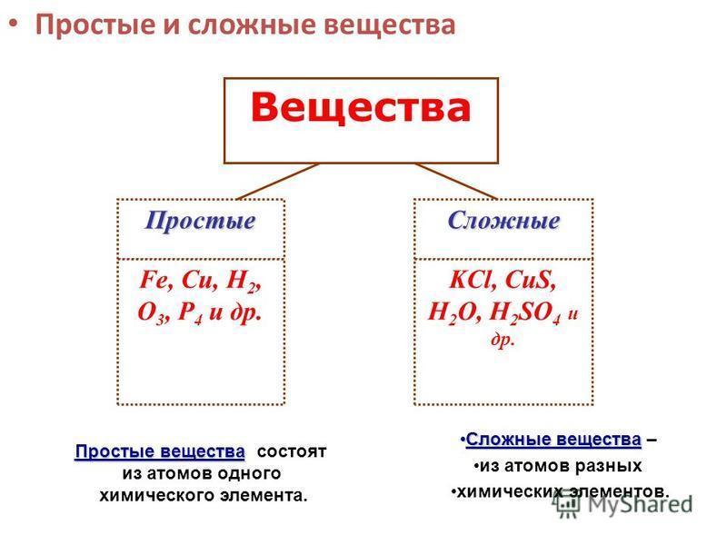Простые и сложные вещества Вещества Простые Сложные Fe, Cu, H 2, O 3, Р 4 и др. KCl, CuS, H 2 O, H 2 SO 4 и др. Простые вещества Простые вещества состоят из атомов одного химического элемента. Сложные вещества Сложные вещества – из атомов разных хими