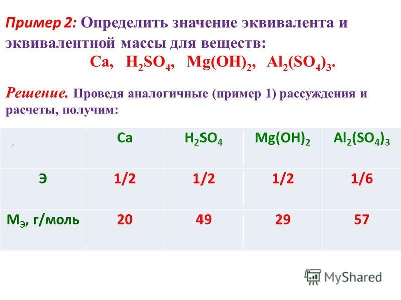 Пример 2: Определить значение эквивалента и эквивалентной массы для веществ: Ca, H 2 SO 4, Mg(OH) 2, Al 2 (SO 4 ) 3. Решение. Проведя аналогичные (пример 1) рассуждения и расчеты, получим: СаH 2 SO 4 Mg(OH) 2 Al 2 (SO 4 ) 3 Э1/2 1/6 M Э, г/моль 20492