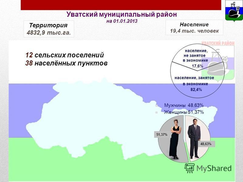 Мужчины 48,63% Женщины 51,37% население, не занятое в экономике 17,6% население, занятое в экономике 82,4% Территория 4832,9 тыс.га. Население 19,4 тыс. человек 12 сельских поселений 38 населённых пунктов Уватский муниципальный район на 01.01.2013 51