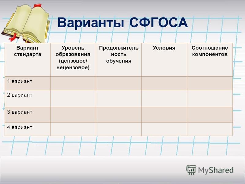 Варианты СФГОСА Вариант стандарта Уровень образования (цензовое/ нецензовое) Продолжитель ность обучения Условия Соотношение компонентов 1 вариант 2 вариант 3 вариант 4 вариант