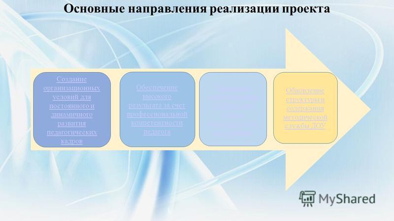 Основные направления реализации проекта Создание организационных условий для постоянного и динамичного развития педагогических кадров Обеспечение высокого результата за счет профессиональной компетентности педагога Поддержка, стимулирование и повышен
