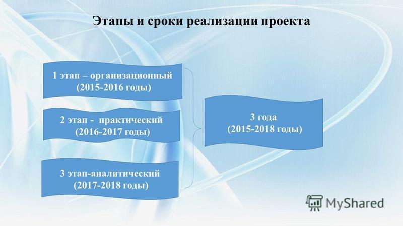Этапы и сроки реализации проекта 1 этап – организационный (2015-2016 годы) 2 этап - практический (2016-2017 годы) 3 этап-аналитический (2017-2018 годы) 3 года (2015-2018 годы)