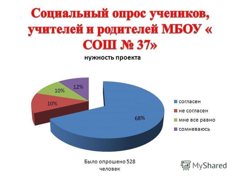 68% 12% 10% Было опрошено 528 человек