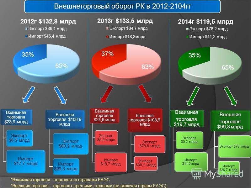 Внешнеторговый оборот РК в 2012-2104 гг Взаимная торговля $19,7 млрд Экспорт $5,2 млрд Импорт $14,5 млрд Внешняя торговля $99,8 млрд Экспорт $73 млрд Импорт $26,7 млрд Взаимная торговля $24,6 млрд Экспорт $5,9 млрд Импорт $18,7 млрд Внешняя торговля