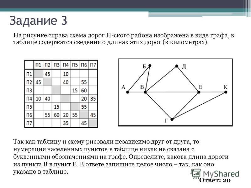 На рисунке справа схема дорог н-ского района в таблице