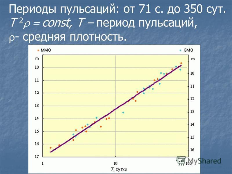 Периоды пульсаций: от 71 с. до 350 сут. T 2 const, T – период пульсаций, - средняя плотность.