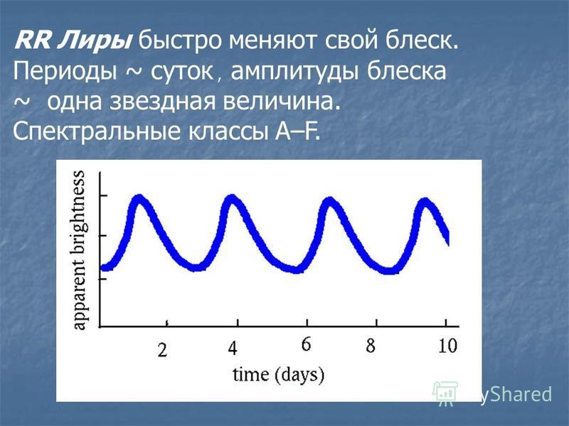 RR Лиры быстро меняют свой блеск. Периоды ~ суток, амплитуды блеска ~ одна звездная величина. Спектральные классы А–F.