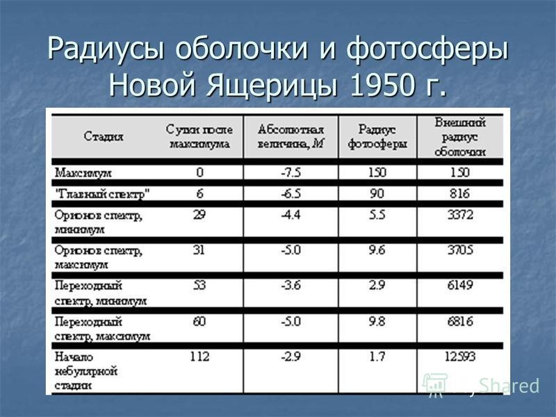 Радиусы оболочки и фотосферы Новой Ящерицы 1950 г.