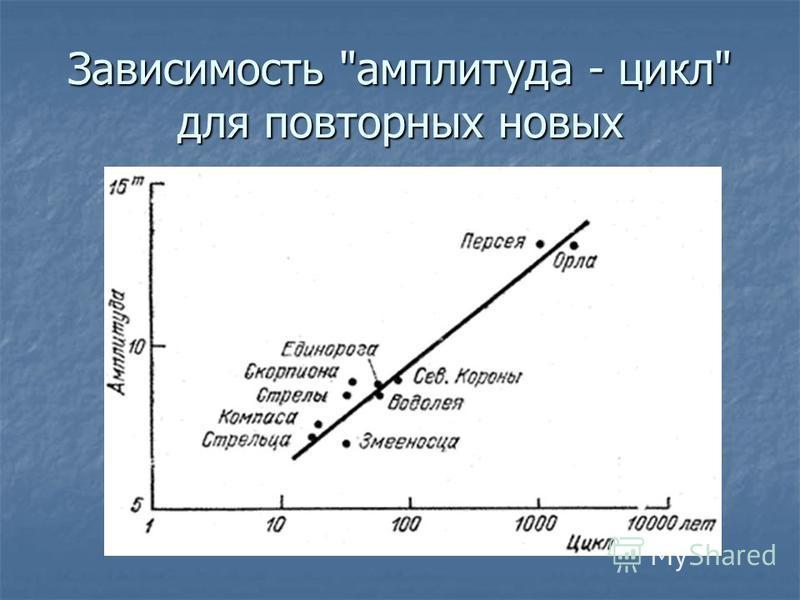 Зависимость амплитуда - цикл для повторных новых