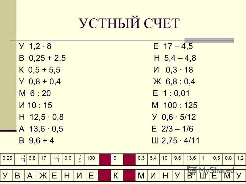 УСТНЫЙ СЧЕТ У 1,2 · 8 Е 17 – 4,5 В 0,25 + 2,5 Н 5,4 – 4,8 К 0,5 + 5,5 И 0,3 · 18 У 0,8 + 0,4 Ж 6,8 : 0,4 М 6 : 20 Е 1 : 0,01 И 10 : 15 М 100 : 125 Н 12,5 · 0,8 У 0,6 · 5/12 А 13,6 · 0,5 Е 2/3 – 1/6 В 9,6 + 4 Ш 2,75 · 4/11 0,256,8170,610060,35,4109,61
