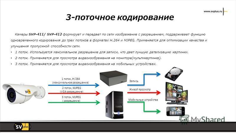 3-поточное кодирование Камеры SVP-411/ SVP-412 формирует и передает по сети изображение с разрешением, поддерживает функцию одновременного кодирования до трех потоков в форматах H.264 и MJPEG. Применяется для оптимизации качества и улучшения пропускн