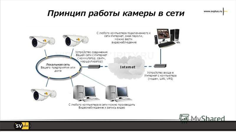 Локальная сеть Вашего предприятия или дома Устройство соединения Вашей сети с Интернет ( коммутатор, свитч, маршрутизатор) С любого компьютера подключенного к сети Интернет, зная пароли, можно вести видеонаблюдение Устройство входа в Интернет с компь