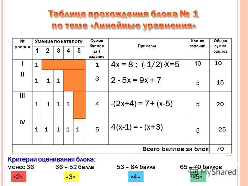 уровня Умение по каталогу Сумма баллов за 1 задание Примеры Кол-во заданий Общая сумма баллов 12345 I10 II 5 III 5 IV 5 Всего баллов за блок 1 1 1 1 11 111 11 1 115 4 10 3 25 20 70 15 4(х-1) = - (х+3) -(2 х+4) = 7+ (х-5) 2 - 5 х = 9 х + 7 4 х = 8 ; (