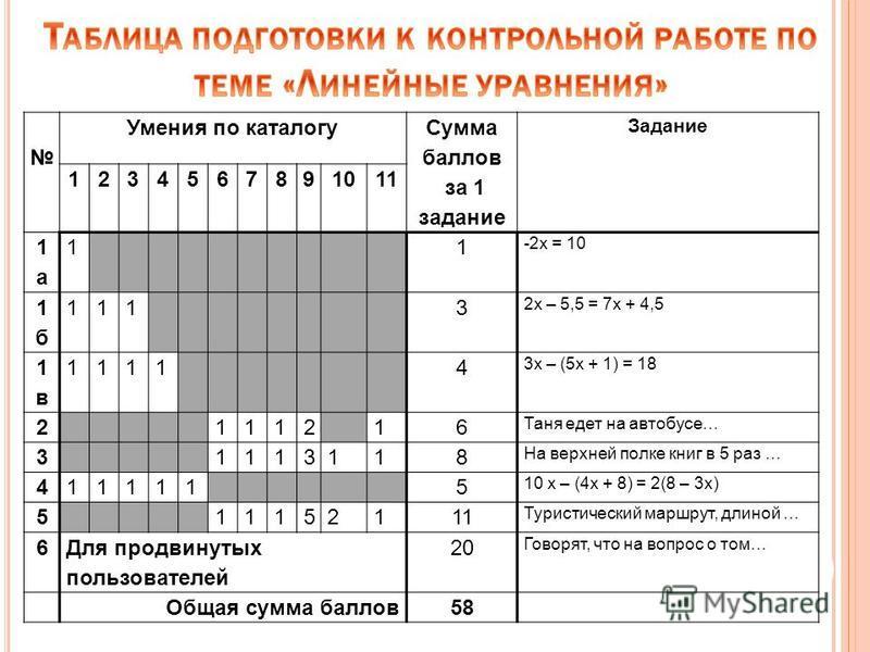 Умения по каталогу Сумма баллов за 1 задание Задание 1234567891011 1 а 1 а 11 -2 х = 10 1 б 1 б 1113 2 х – 5,5 = 7 х + 4,5 1 в 1 в 11114 3 х – (5 х + 1) = 18 2111216 Таня едет на автобусе… 31113118 На верхней полке книг в 5 раз … 4111115 10 х – (4 х