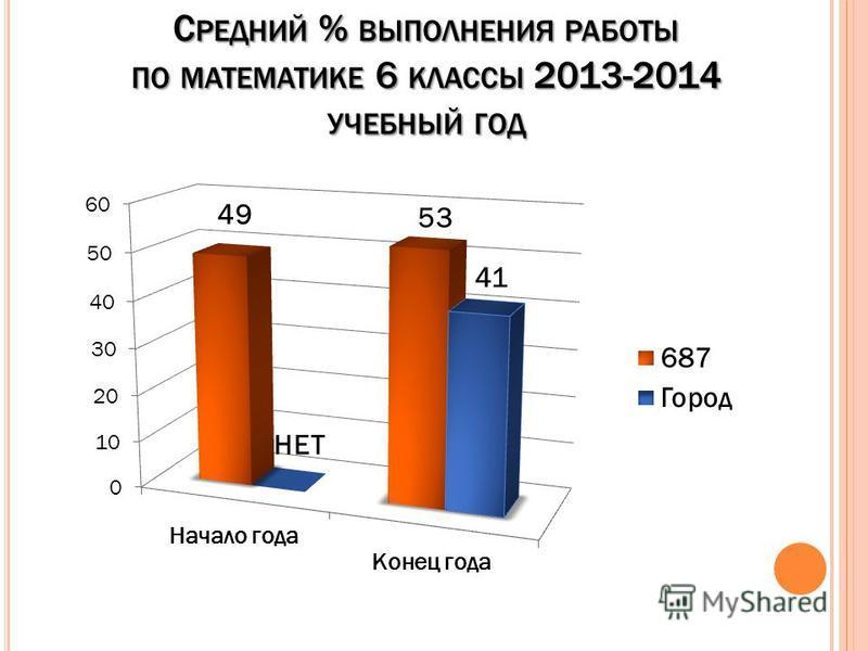 С РЕДНИЙ % ВЫПОЛНЕНИЯ РАБОТЫ ПО МАТЕМАТИКЕ 6 КЛАССЫ 2013-2014 УЧЕБНЫЙ ГОД