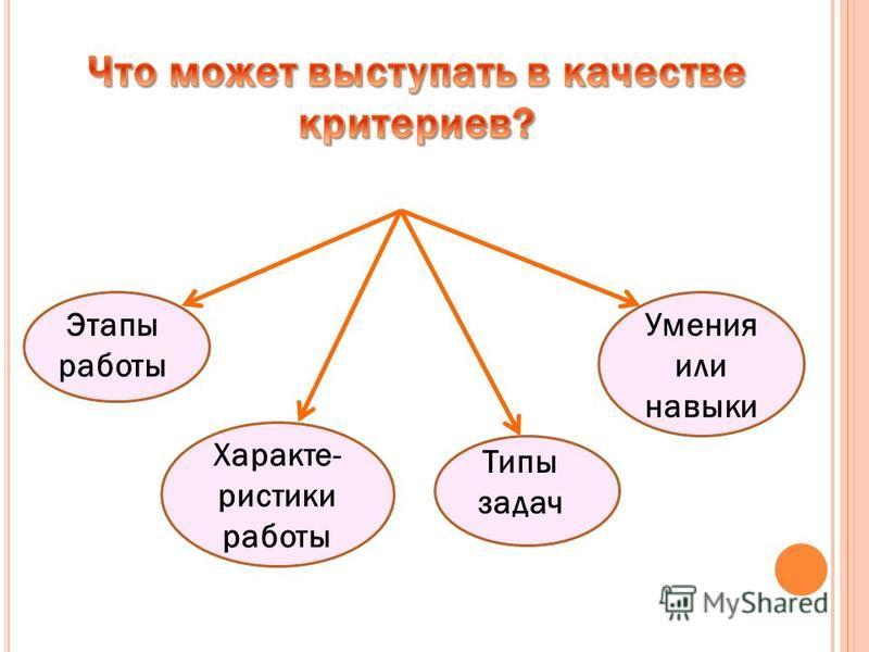 Этапы работы Характе- ристики работы Типы задач Умения или навыки