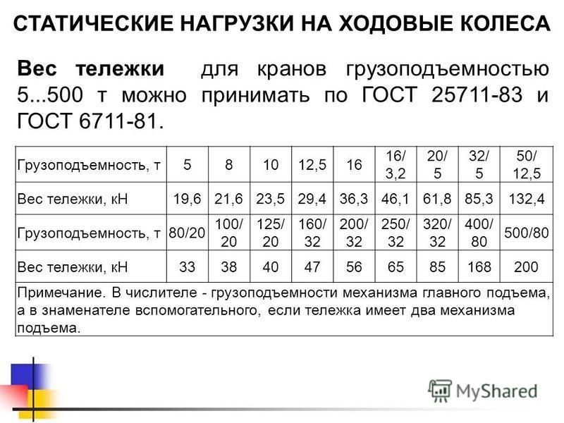 СТАТИЧЕСКИЕ НАГРУЗКИ НА ХОДОВЫЕ КОЛЕСА Вес тележки для кранов грузоподъемностью 5...500 т можно принимать по ГОСТ 25711-83 и ГОСТ 6711-81. Грузоподъемность, т 581012,516 16/ 3,2 20/ 5 32/ 5 50/ 12,5 Вес тележки, кН19,621,623,529,436,346,161,885,3132,