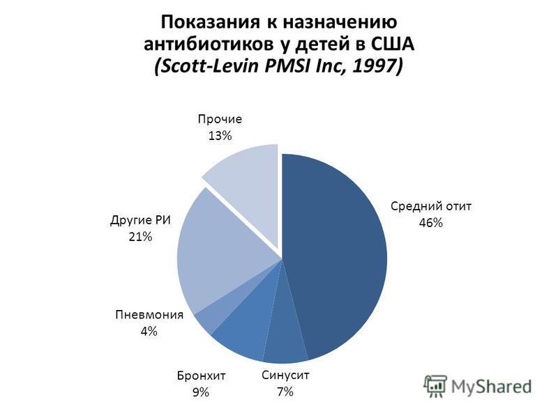 Показания к назначению антибиотиков у детей в США (Scott-Levin PMSI Inc, 1997)