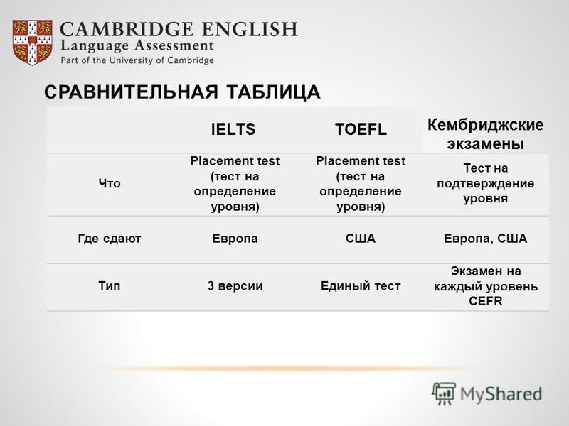 IELTS TOEFL Кембриджские экзамены Что Placement test (тест на определение уровня) Placement test (тест на определение уровня) Тест на подтверждение уровня Где сдают ЕвропаСШАЕвропа, США Тип 3 версии Единый тест Экзамен на каждый уровень CEFR СРАВНИТЕ