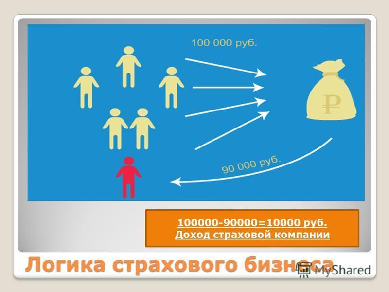 Логика страхового бизнеса 100000-90000=10000 руб. Доход страховой компании