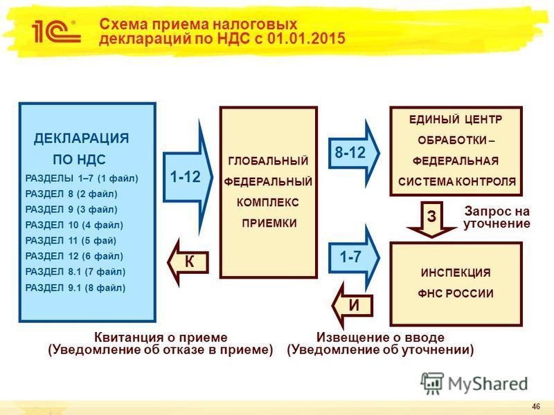 46 Схема приема налоговых деклараций по НДС с 01.01.2015 ДЕКЛАРАЦИЯ ПО НДС РАЗДЕЛЫ 1–7 (1 файл) РАЗДЕЛ 8 (2 файл) РАЗДЕЛ 9 (3 файл) РАЗДЕЛ 10 (4 файл) РАЗДЕЛ 11 (5 фай) РАЗДЕЛ 12 (6 файл) РАЗДЕЛ 8.1 (7 файл) РАЗДЕЛ 9.1 (8 файл) ГЛОБАЛЬНЫЙ ФЕДЕРАЛЬНЫЙ