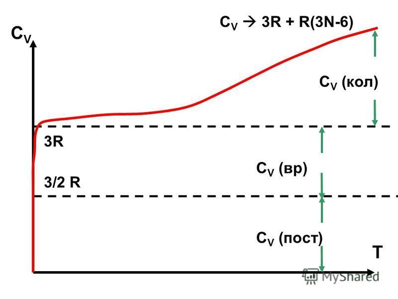 3/2 R 3R3R C V 3R + R(3N-6) C V (пост) C V (вр) C V (кол) СVСV T