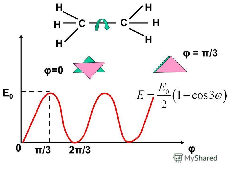 C H H H C H H H φ=0 φ = π/3 2π/3π/3 φ 0 E0E0