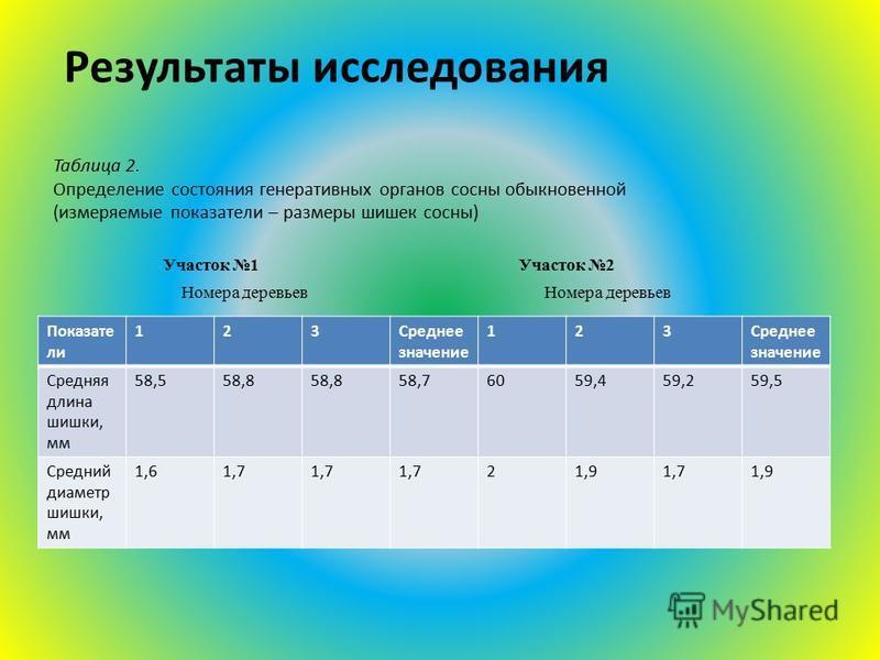 Результаты исследования Таблица 2. Определение состояния генеративных органов сосны обыкновенной (измеряемые показатели – размеры шишек сосны) Участок 1 Участок 2 Номера деревьев Номера деревьев Показате ли 123Среднее значение 123 Средняя длина шишки