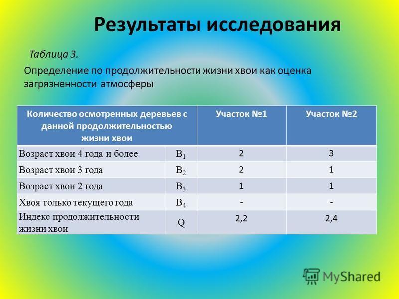 Результаты исследования Таблица 3. Определение по продолжительности жизни хвои как оценка загрязненности атмосферы Количество осмотренных деревьев с данной продолжительностью жизни хвои Участок 1Участок 2 Возраст хвои 4 года и болееВ1В1 23 Возраст хв