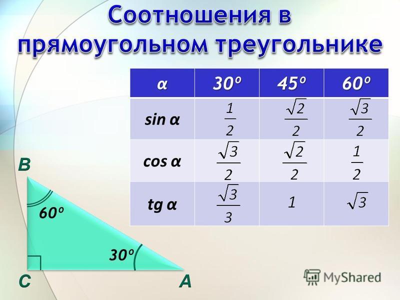 α 30º 45º 60º sin α cos α tg α 60º 30º