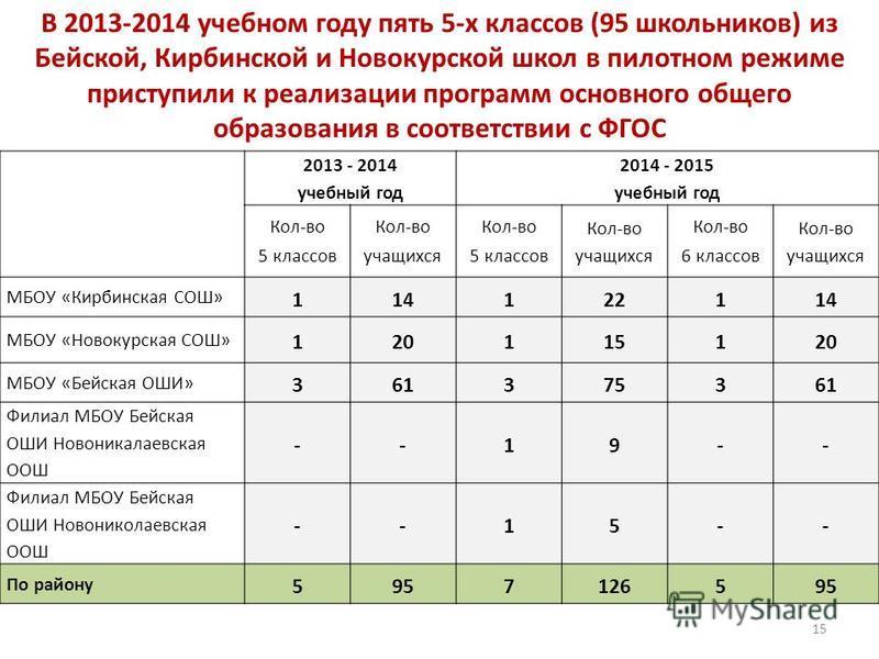 В 2013-2014 учебном году пять 5-х классов (95 школьников) из Бейской, Кирбинской и Новокурской школ в пилотном режиме приступили к реализации программ основного общего образования в соответствии с ФГОС 2013 - 2014 учебный год 2014 - 2015 учебный год
