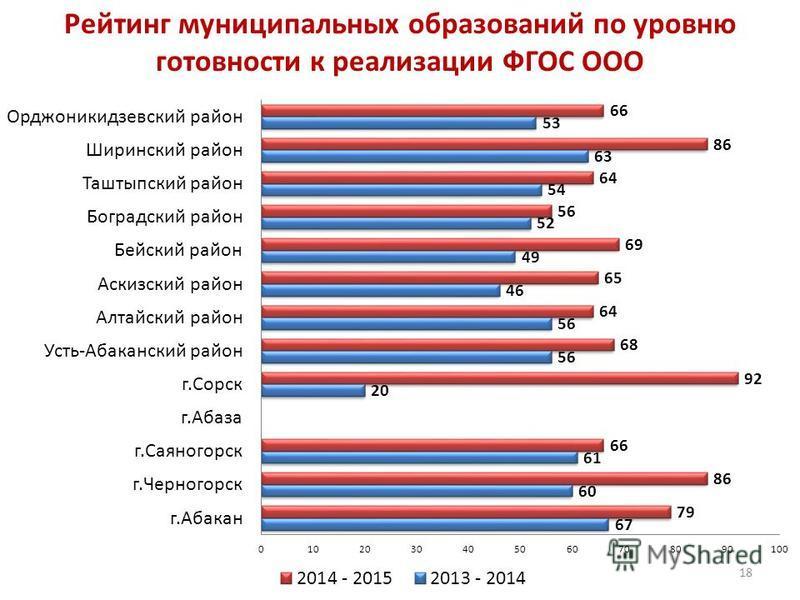 Рейтинг муниципальных образований по уровню готовности к реализации ФГОС ООО 18