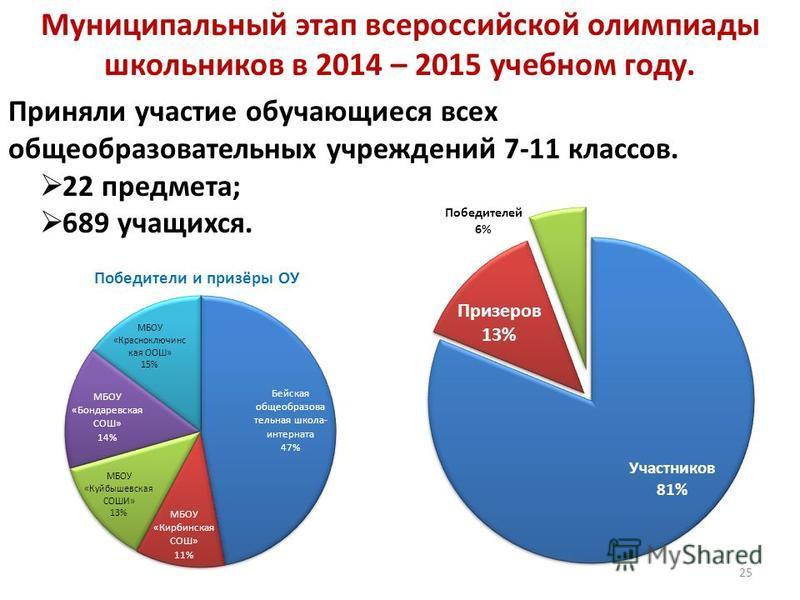 Муниципальный этап всероссийской олимпиады школьников в 2014 – 2015 учебном году. Приняли участие обучающиеся всех общеобразовательных учреждений 7-11 классов. 22 предмета; 689 учащихся. 25