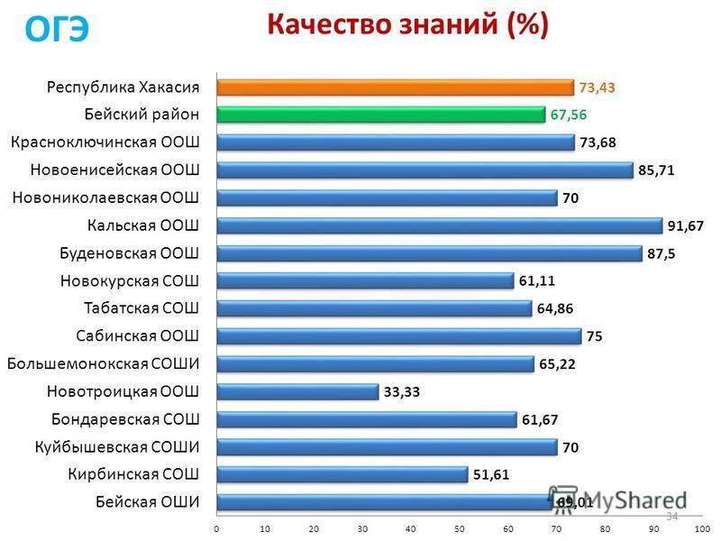 Качество знаний (%) ОГЭ 34