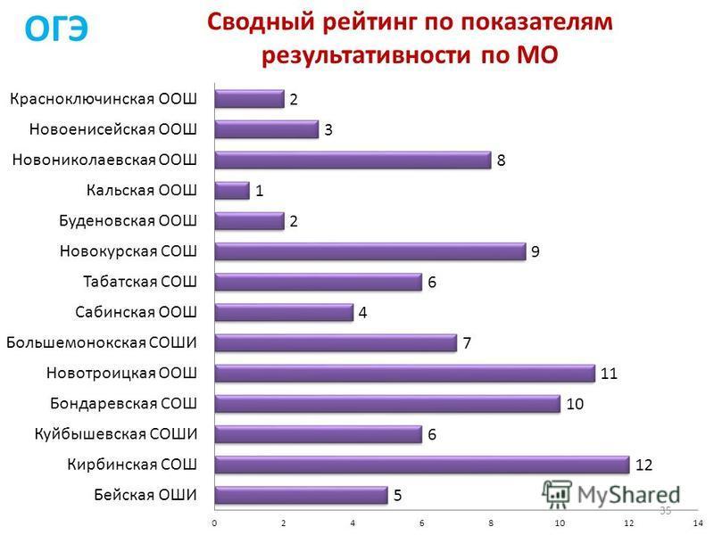 Сводный рейтинг по показателям результативности по МО ОГЭ 35