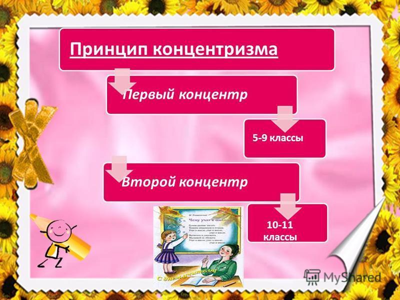 Принцип концентризма Первый концентр 5-9 классы Второй концентр 10-11 классы
