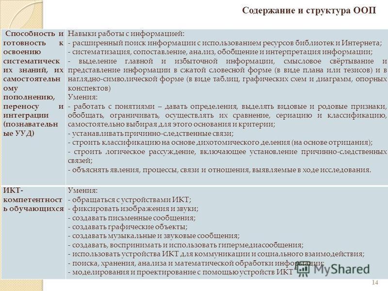 14 Содержание и структура ООП Способность и готовность к освоению систематических знаний, их самостоятельному пополнению, переносу и интеграции (познавательные УУД) Навыки работы с информацией: - расширенный поиск информации с использованием ресурсов